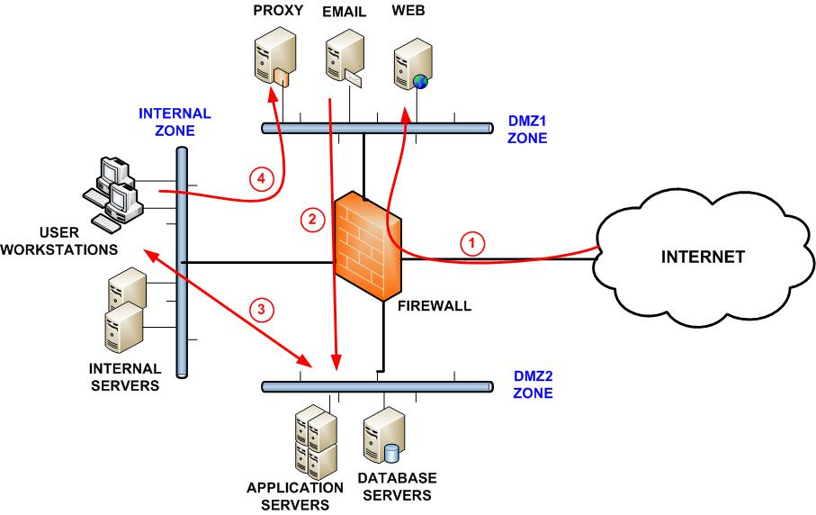 he-thong-firewall
