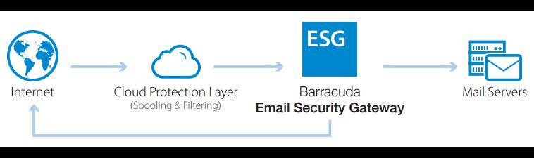 Barracuda-Email-Security-Service