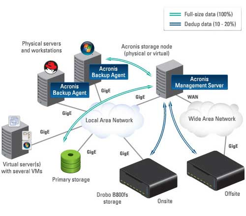 Acronis-backup-for-business