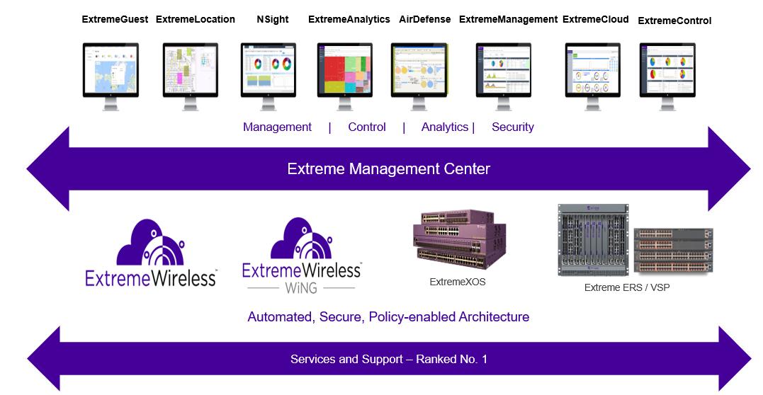 extreme-management-center