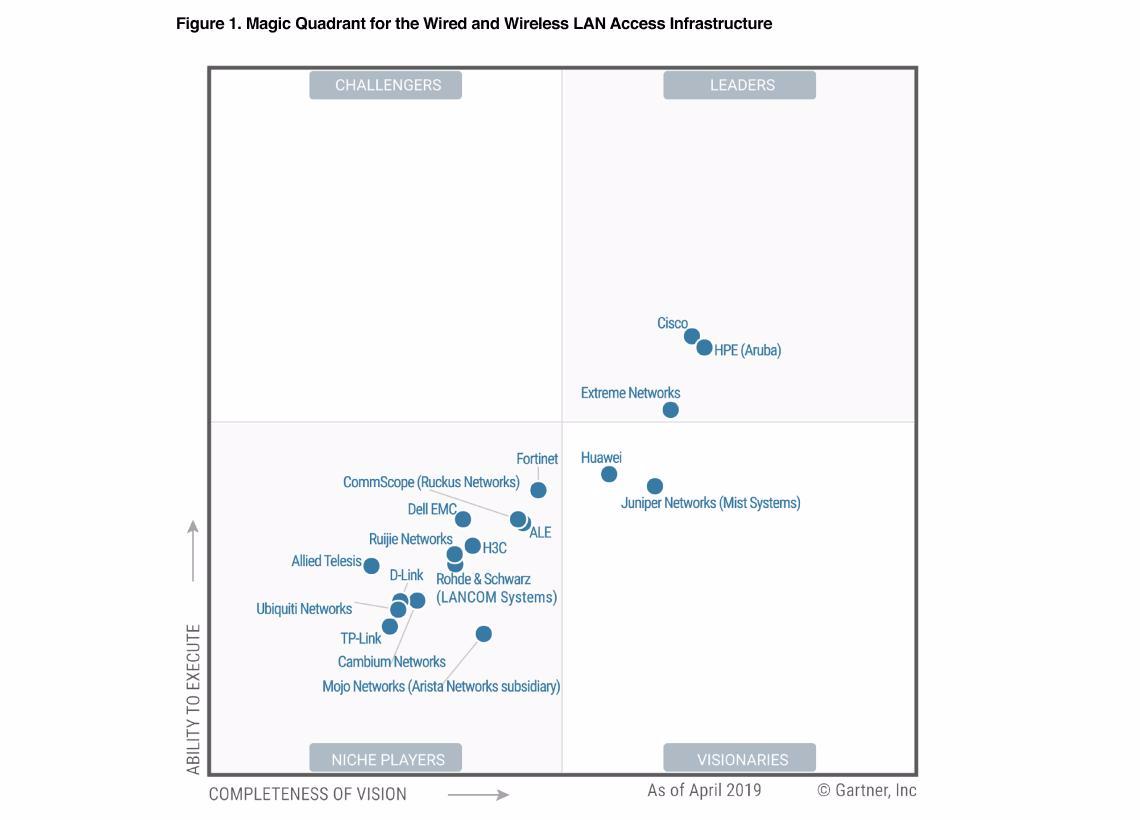 Extreme Networks liên tiếp nằm trong nhóm Leaders về hạ tầng mạng theo đánh giá của Gartner