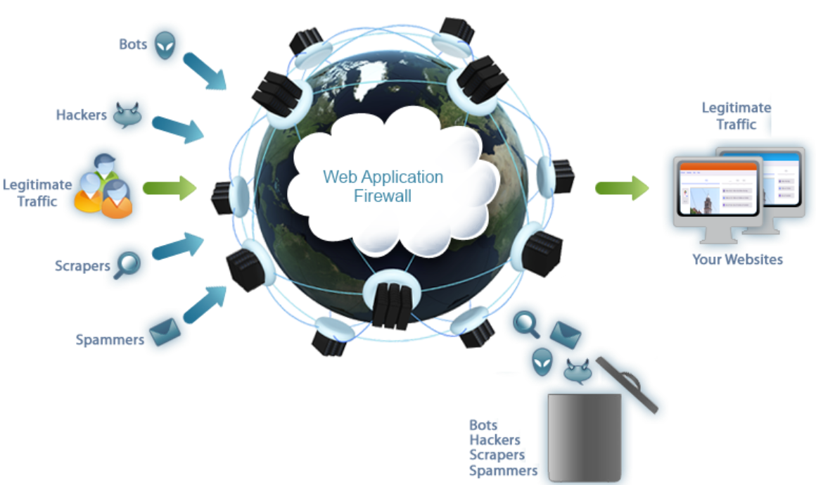 3 Bước Để Bảo Mật Ứng Dụng Web