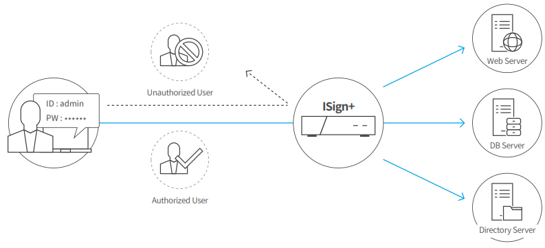 PentaSecurity-Isign
