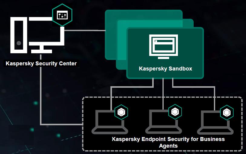 Kaspersky-Sanbox-Endpoint